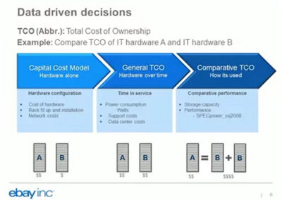 eBay Data Center TCO Modeling