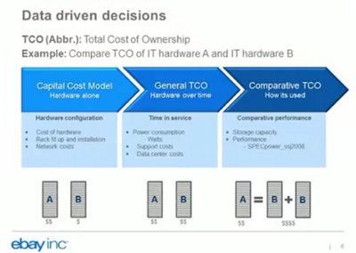 eBay Data Center TCO Modeling